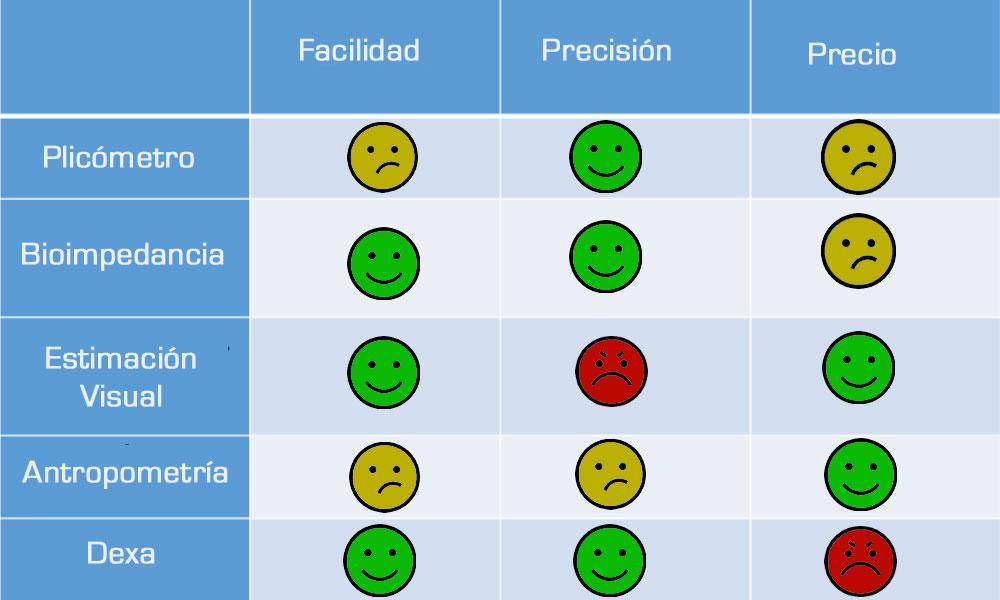 Comparativa métodos de medicion grasa